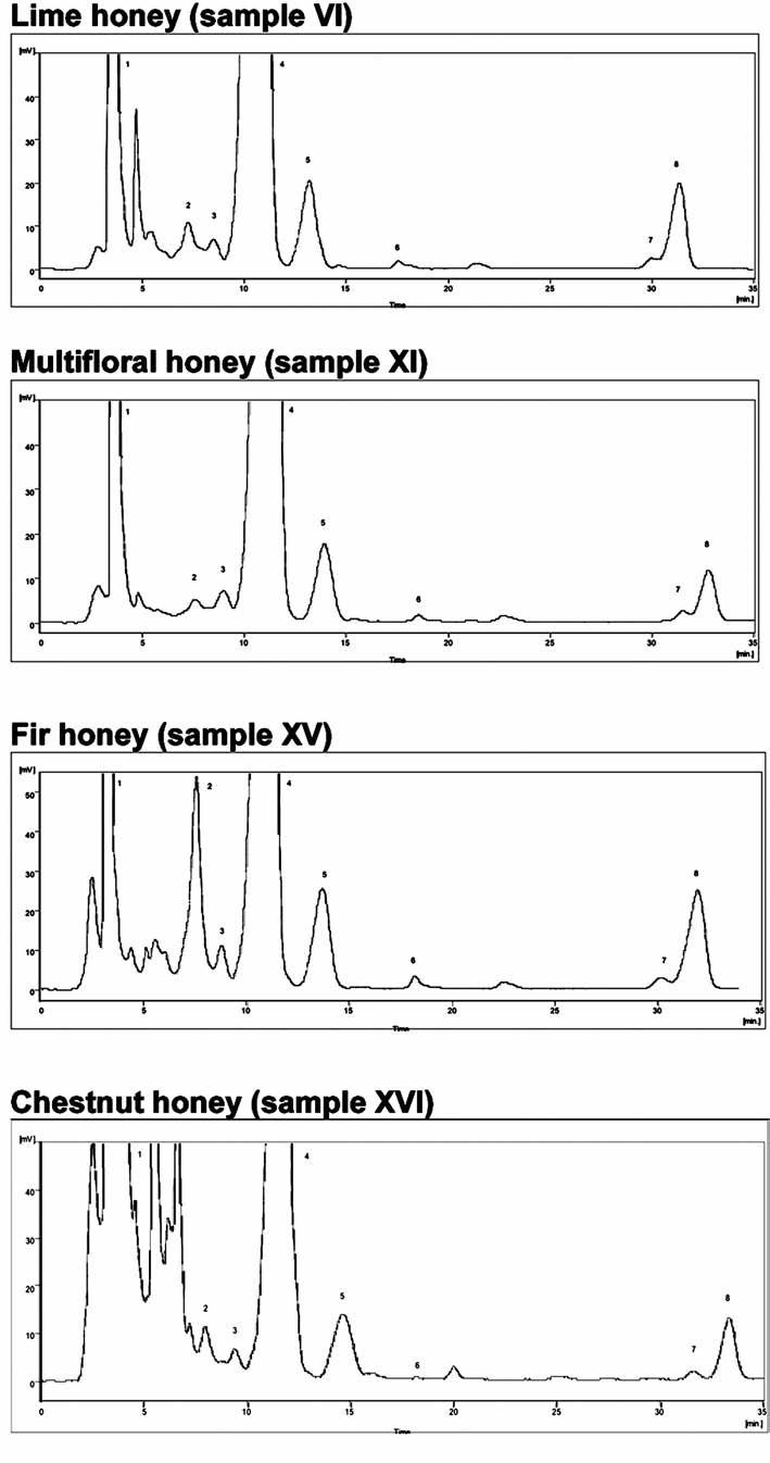 Fig. 1. HPLC chromatographic profile of dasylhydrazine derivatives of honey saccharides. Chromatographic conditions: see experimental part. 1 – dansylhydrazine, 2 – turanose, 3 – maltose, 4 – saccharose, glucose, 5 – fructose I, 6 – fructose II, 7, 8 – dansylhydrazine