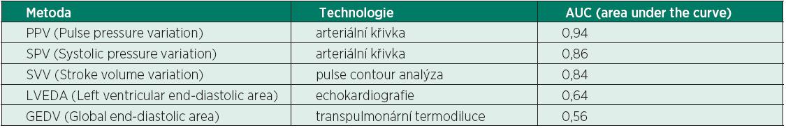 Predikční hodnota jednotlivých statických a dynamických technik k měření odpovědi na podání tekutin