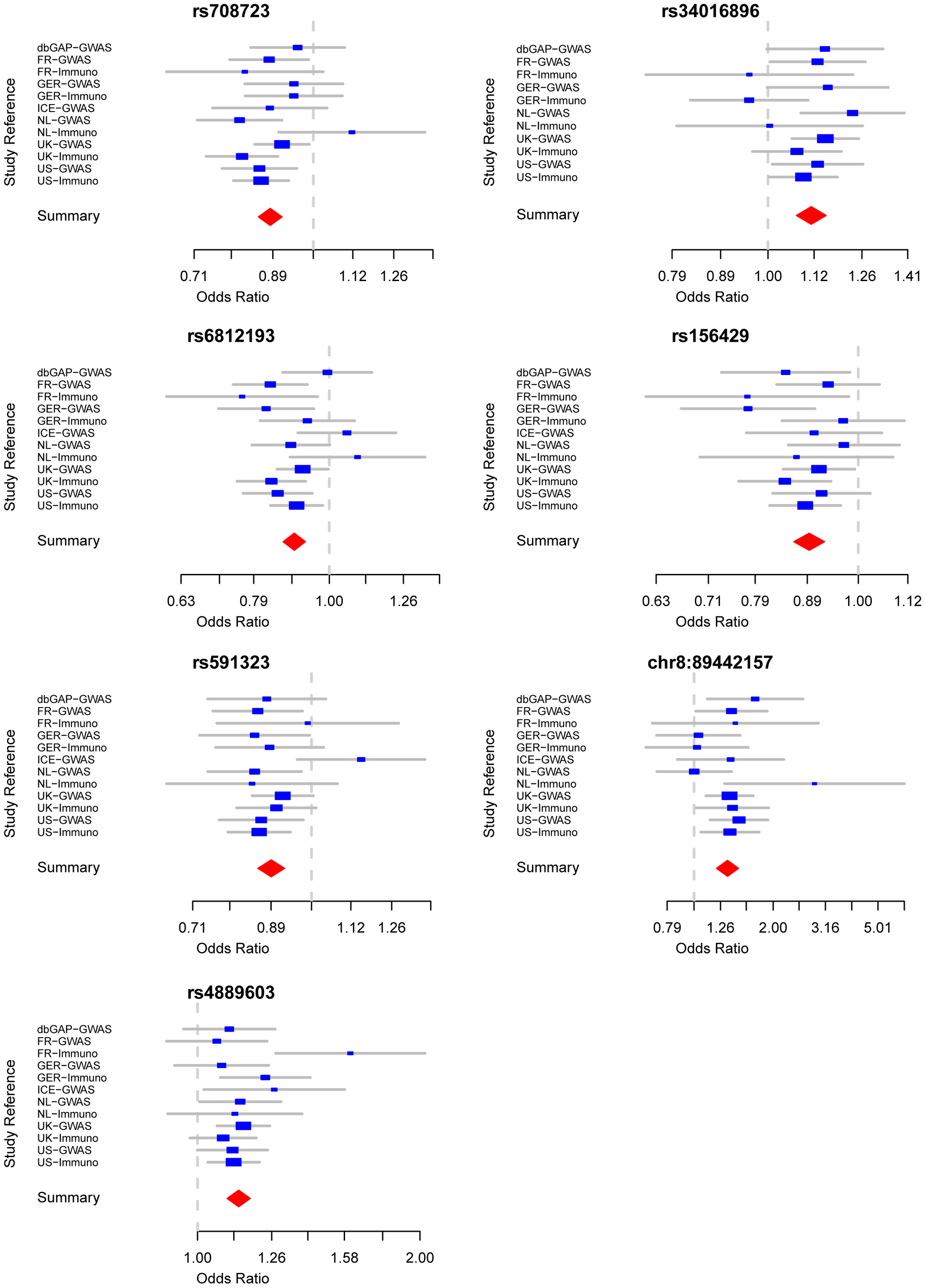 Forest plots detailing effect estimates from the combined analysis of all data contributed by the International Parkinson Disease Genomics Consortium (joint estimates describing constituent effects of Stage 1+Stage 2).