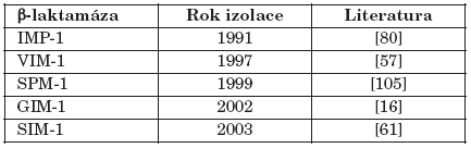 Získané metalo-β-laktamázy a jejich první záchyt