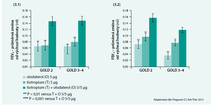 Odpověď na léčbu kombinací tiotropium + olodaterol u pacientů s CHOPN bez předchozí dlouhodobé bronchodilatační léčby (3.1) a u pacientů s předchozí bronchodilatační léčbou (3.2) – výsledky studie TONADO 1 a 2