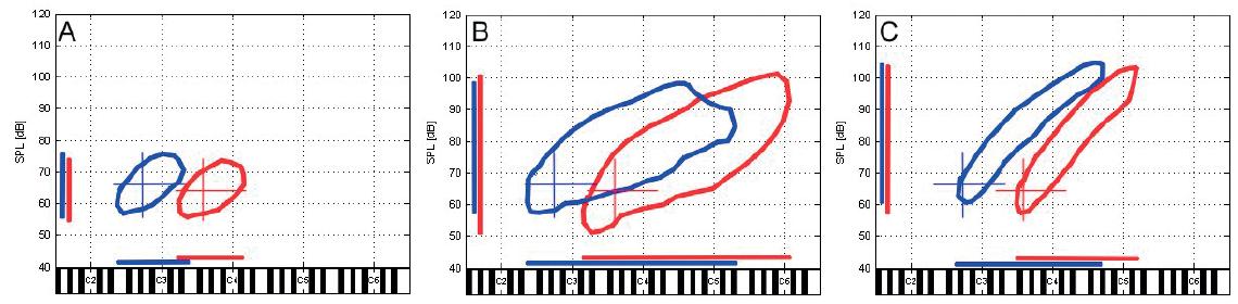 """Průměrné obrysy hlasových polí mužů (modrá) a žen (červená). A) habituální hlas při čtení textu, překřížení tenkých svislých a vodorovných čár (ve všech částech obrázku) označuje – základní polohu habituálního hlasu, tedy průměrné hodnoty výšky (v midi půltónech) a SPL habituálního hlasu (v dB), B) celková zpěvní hlasová pole při zpěvu stupnic, C) hlasová pole při gradaci hlasitosti volání slova """"máma"""". Vodorovné tlusté čáry představují půltónový rozsah výšky hlasu daného úkolu, svislé tlusté čáry dynamický rozsah. V části B je patrná průměrná poloha mluvního hlasu vzhledem k celkovému zpěvnímu hlasovému poli."""