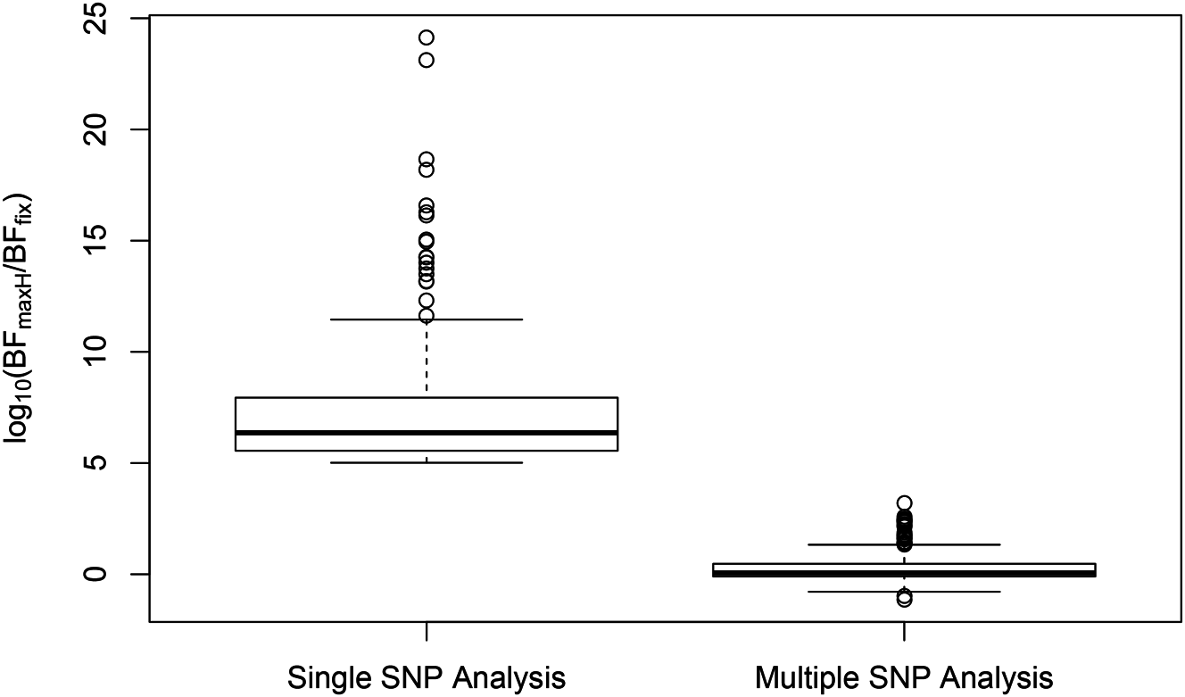 Distributions of SNP effect size heterogeneity from single and multi-SNP analyses.