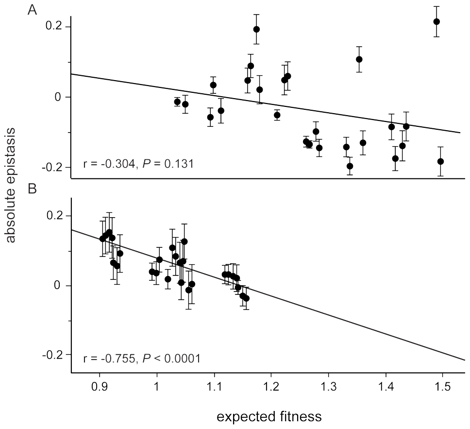 Relationship between relative epistasis and expected fitness assuming no epistasis in each foreign environment.