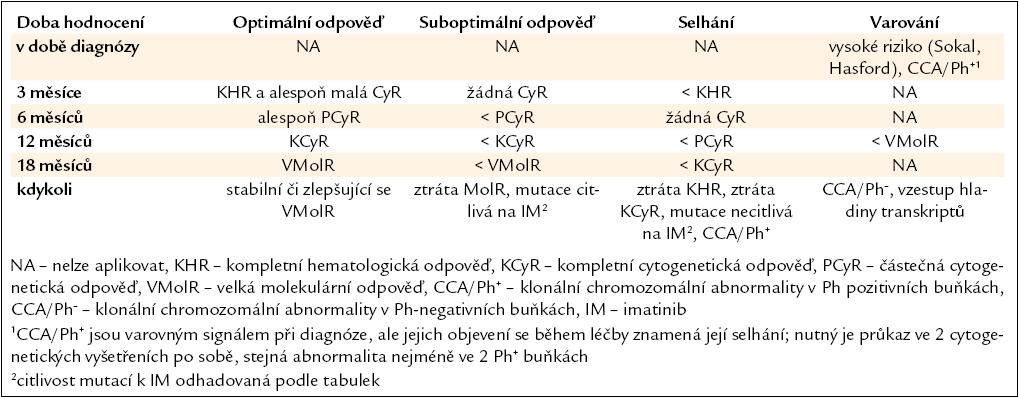 Definice optimální, suboptimální léčebné odpovědi a selhání léčby u pacientů s CML v časné CP léčených imatinibem 400 mg/den.