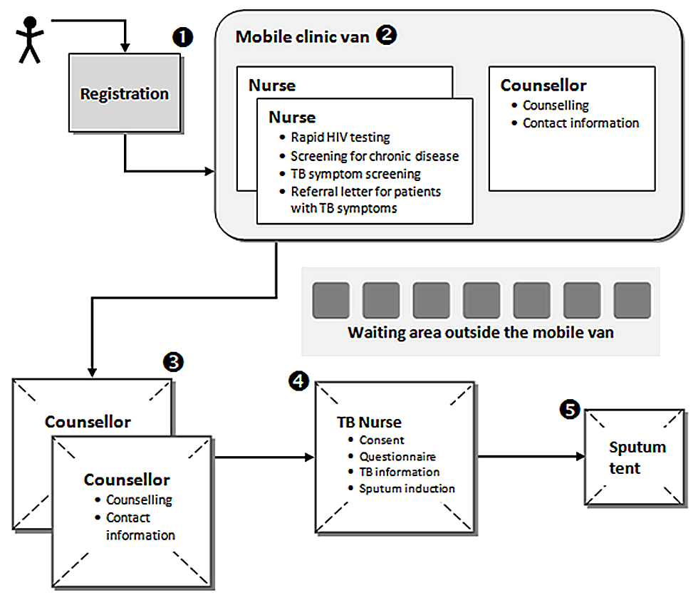 Procedures and patient flow in the mobile clinic.