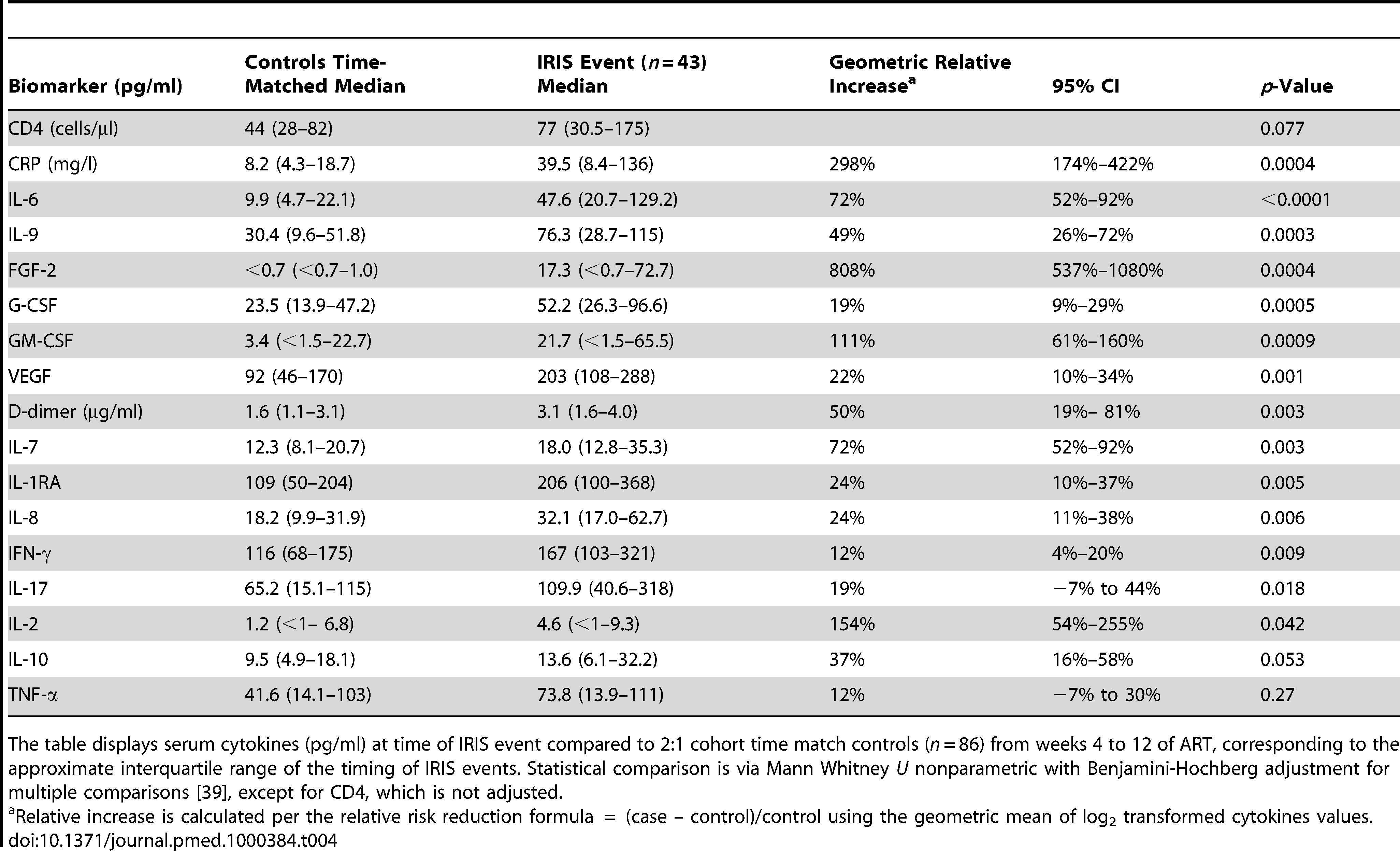 Increase in serum biomarkers at the time of first IRIS event compared to time-matched controls.