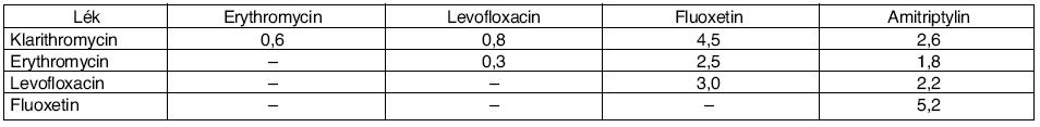Procenta pacientů s překrývajícími se terapiemi léků prodlužujících QT interval*