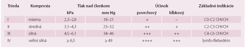 Kompresívne triedy medicínskych kompresívnych pančúch [4,26].