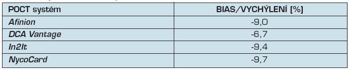 Systematické chyby (bias/vychýlení) výsledků POCT systémů proti výsledkům získaným v laboratoři pomocí HPLC Bio-Rad Variant Turbo
