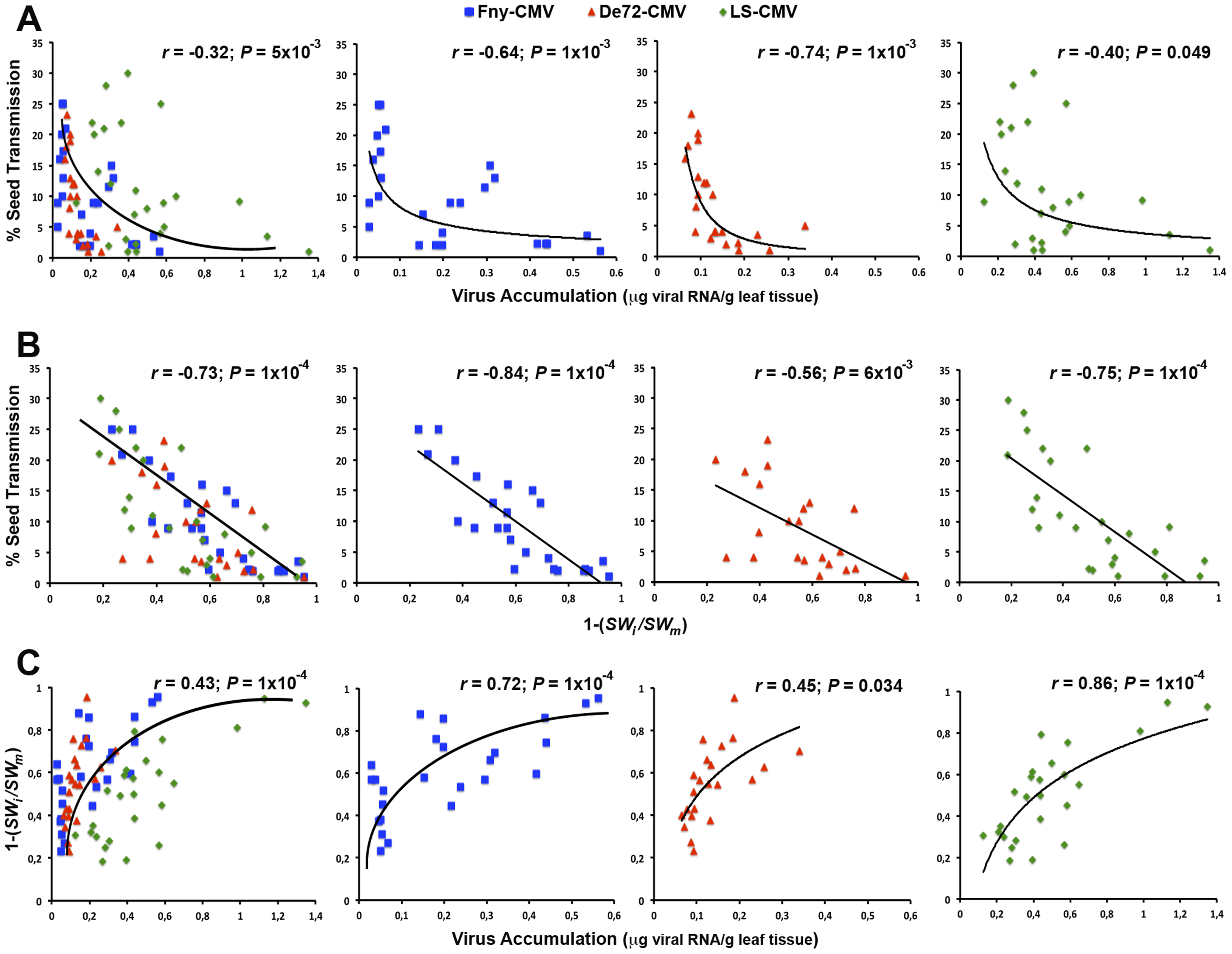 Bivariate analyses between seed transmission, virus accumulation and virulence across passages of vertical transmission.