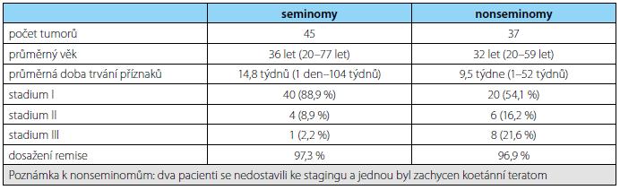 Shrnutí výsledků v našem souboru pacientů Tab. 1. A summary of the results in our group of patients