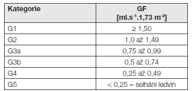 Kategorie CKD podle GF - podle [1]