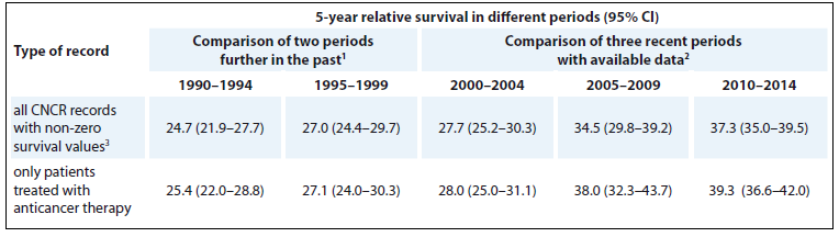 Tab. 5. Reference values of 5-year relative survival of MM patients in the Czech Republic. The rates are age-standardised.
