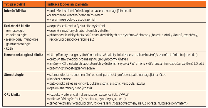 Přehled indikací k odeslání pacienta na specializované pracoviště.