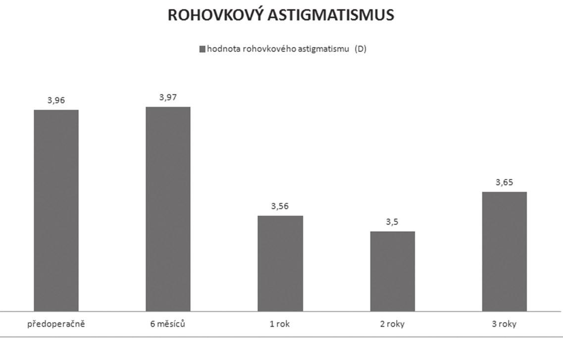Průměrné hodnoty rohovkového astigmatismu