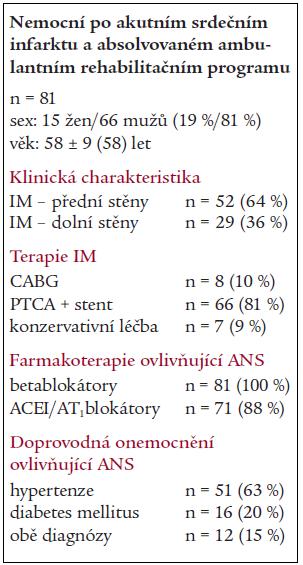 Charakteristika celé skupiny pacientů.