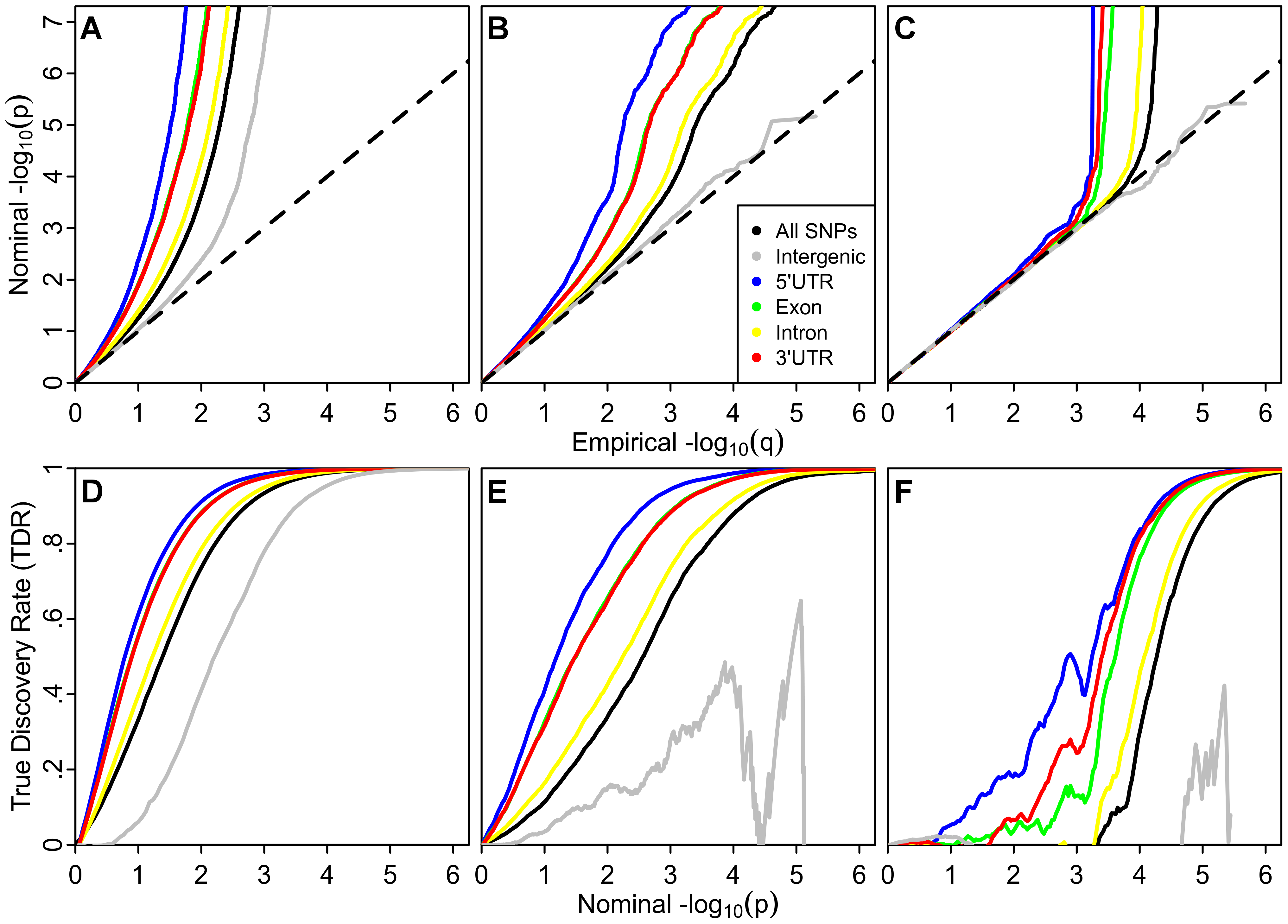 Stratified Q-Q plots and true discovery rates show consistency of enrichment.