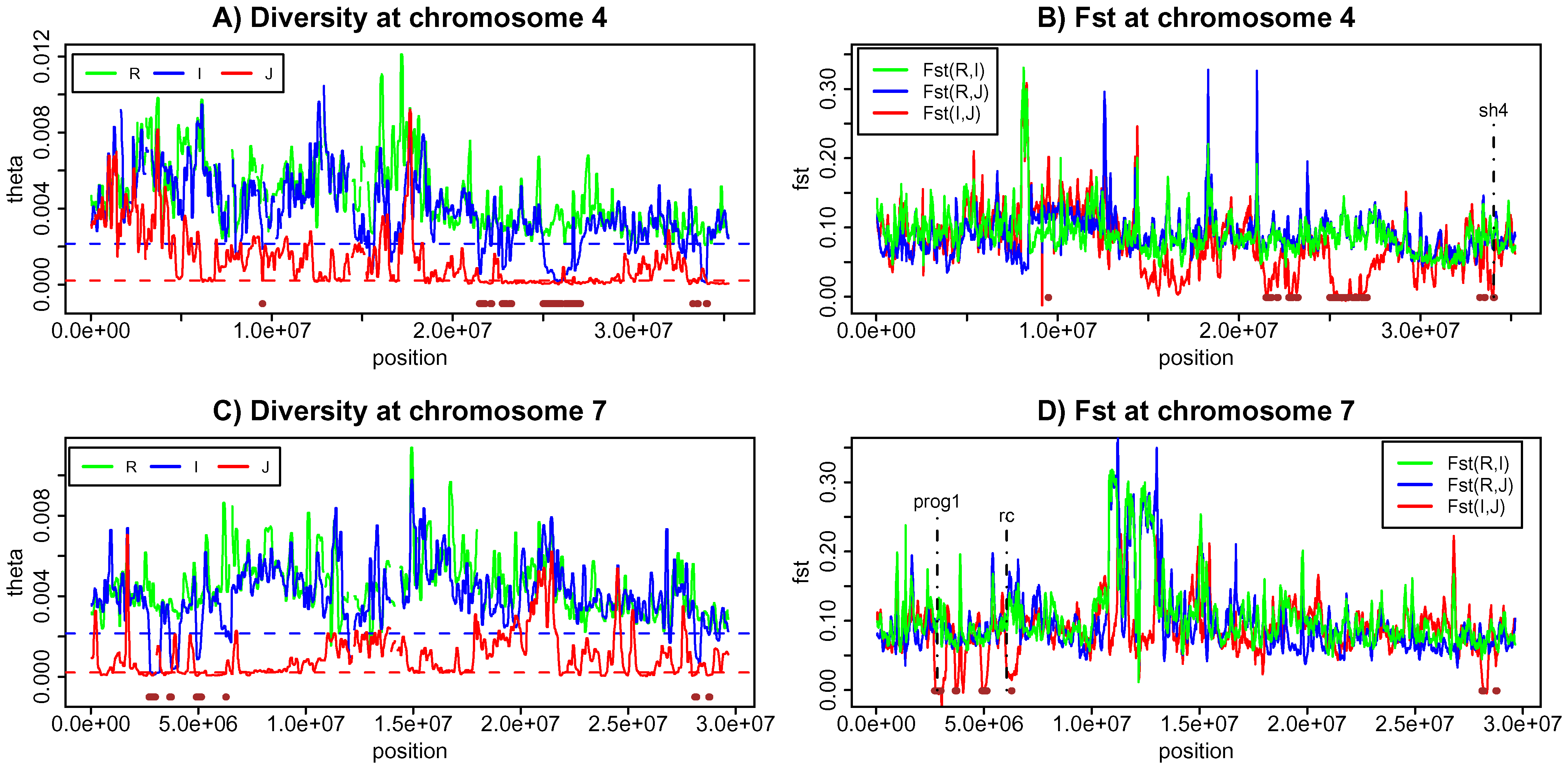 Genetic diversity and population differentiation at chromosome 4 and 7.