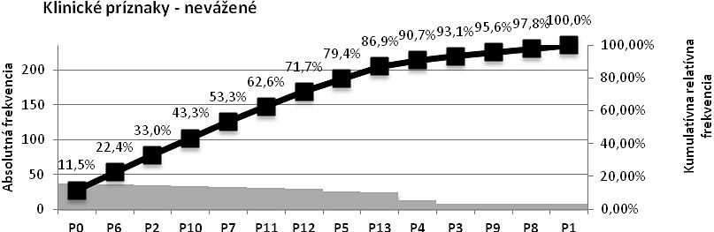 Paretov diagram – klinické príznaky bez určenia váh