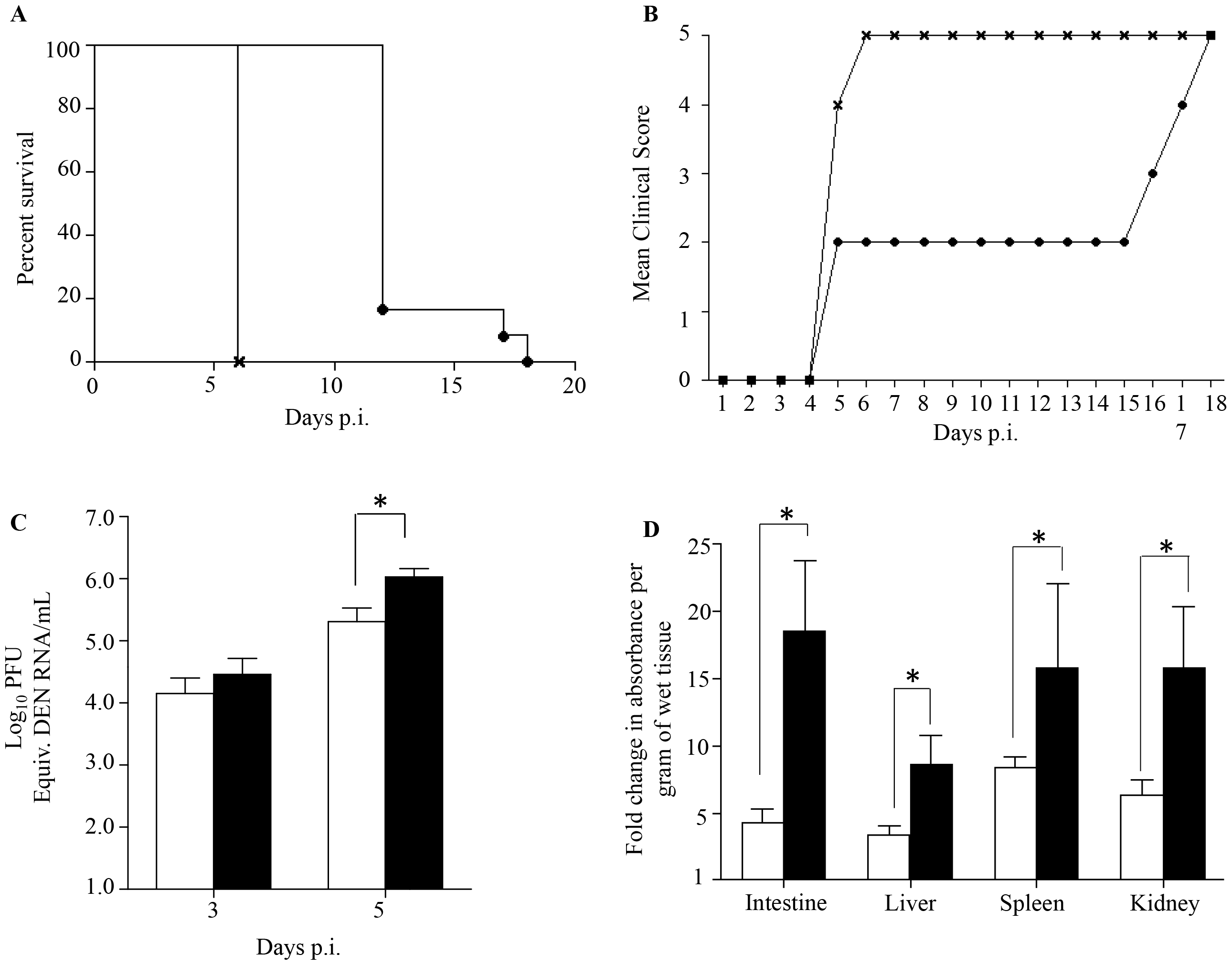 Survival rate, clinical score, viremia and vascular leakage in DENV2-infected mice born to either DENV1 immune or dengue naïve mothers.
