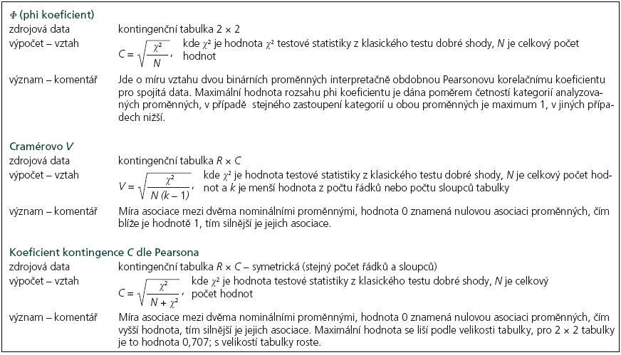 Hodnocení asociace dvou nominálních znaků – ukázky výpočtu dalších ukazatelů.