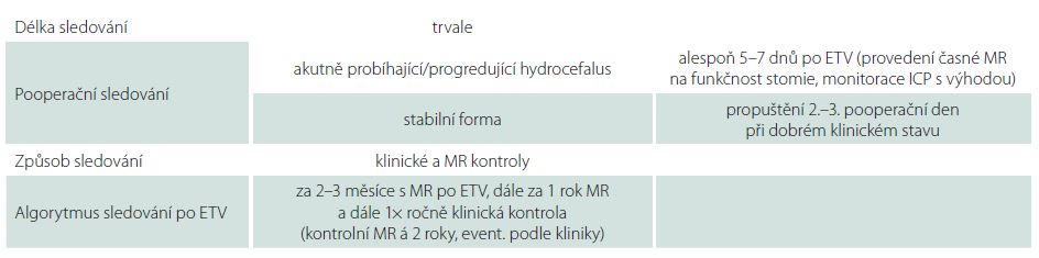 Způsob dispenzarizace pacientů po ETV na Neurochirurgické klinice LF OU a FN Ostrava.