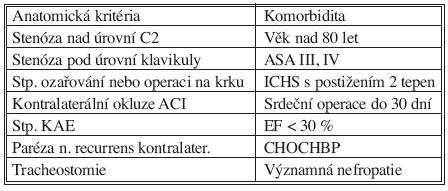 Rizikoví nemocní pro KAE (AHA, 1998) Tab. 2. KAE risk patients (AHA, 1998)