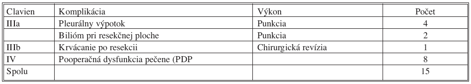 Pooperačné komplikácie po 91 resekciách pečene podľa Claviena [15] Tab 1. Postoperative complications following 91 liver resections according to Clavien [15]