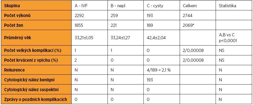 Výskyt komplikací a cytologických nálezů v jednotlivých skupinách
