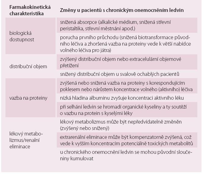 Hlavní změny farmakokinetiky léků u pacientů s chronickým onemocněním ledvin.