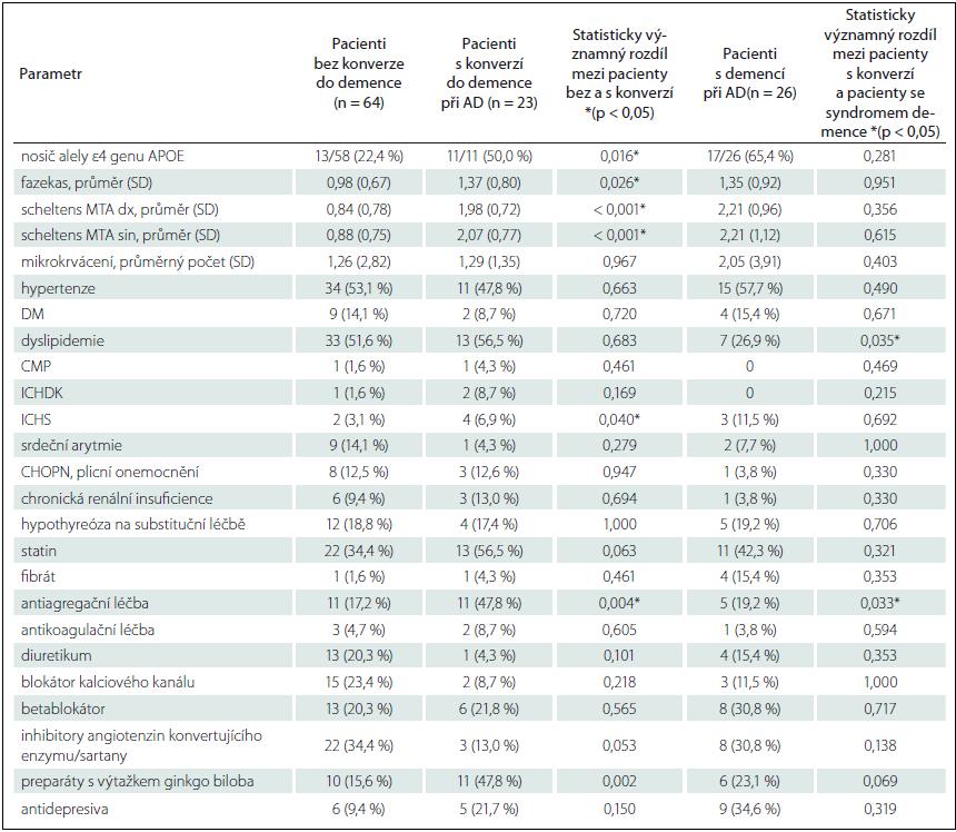 Srovnání základních demografických a neuropsychologických charakteristik souboru.