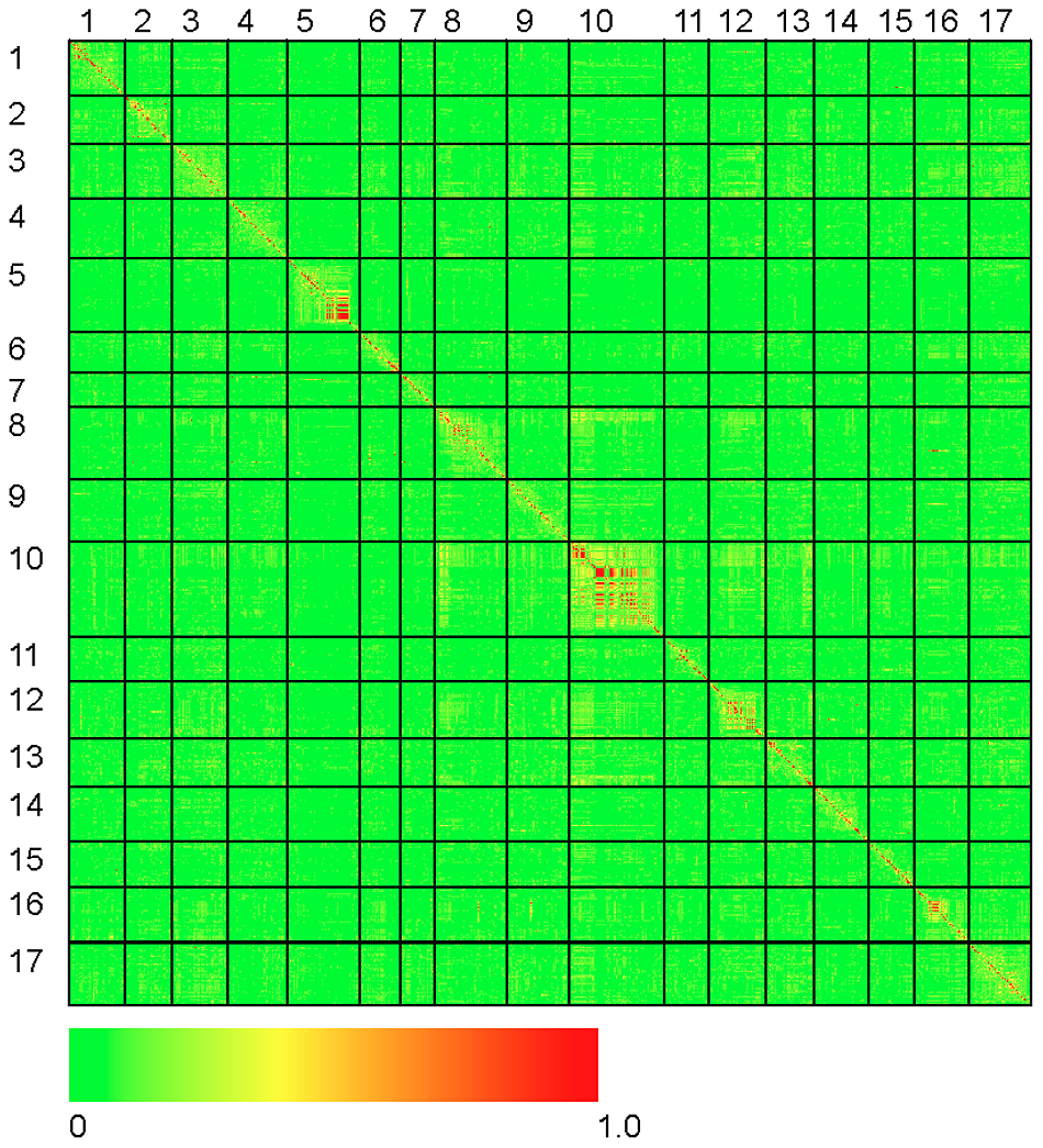Heat map of linkage disequilibrium across the sunflower genome.