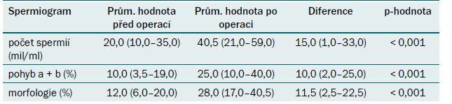 Hodnoty spermiogramů před a po operaci.