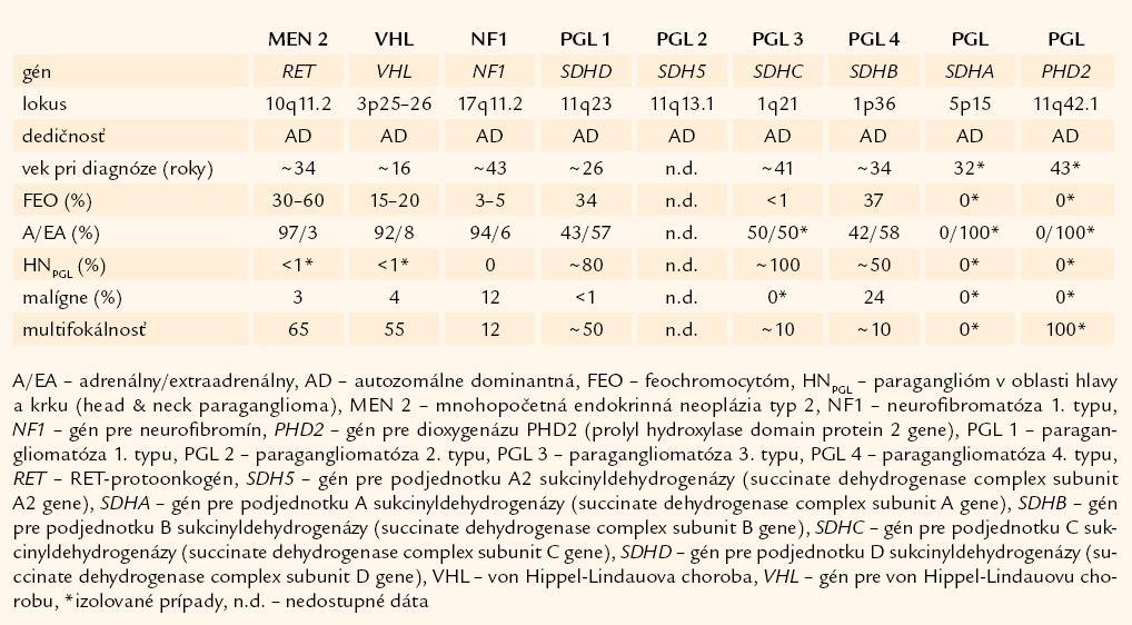 Prehľad hereditárnych foriem feochromocytómov a paragangliómov. Podľa [3].