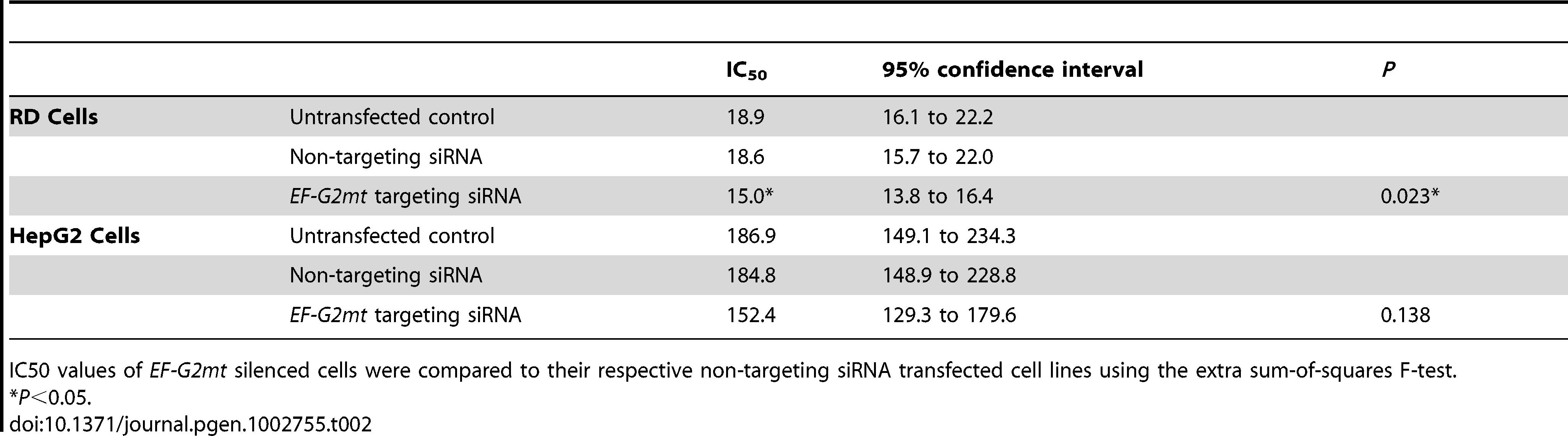 IC<sub>50</sub> values for <i>EF-G2mt</i> silenced cells exposed to atorvastatin.