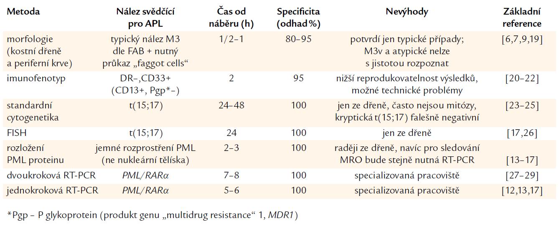 Srovnání specificity a rychlosti záchytu APL. Zčásti podle Lo Coca et al [18] a podle Sanze et al [4].
