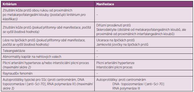 Kritéria ACR/EULAR pro klasifikaci SSc (upraveno dle van Hoogena a spol.) (4).