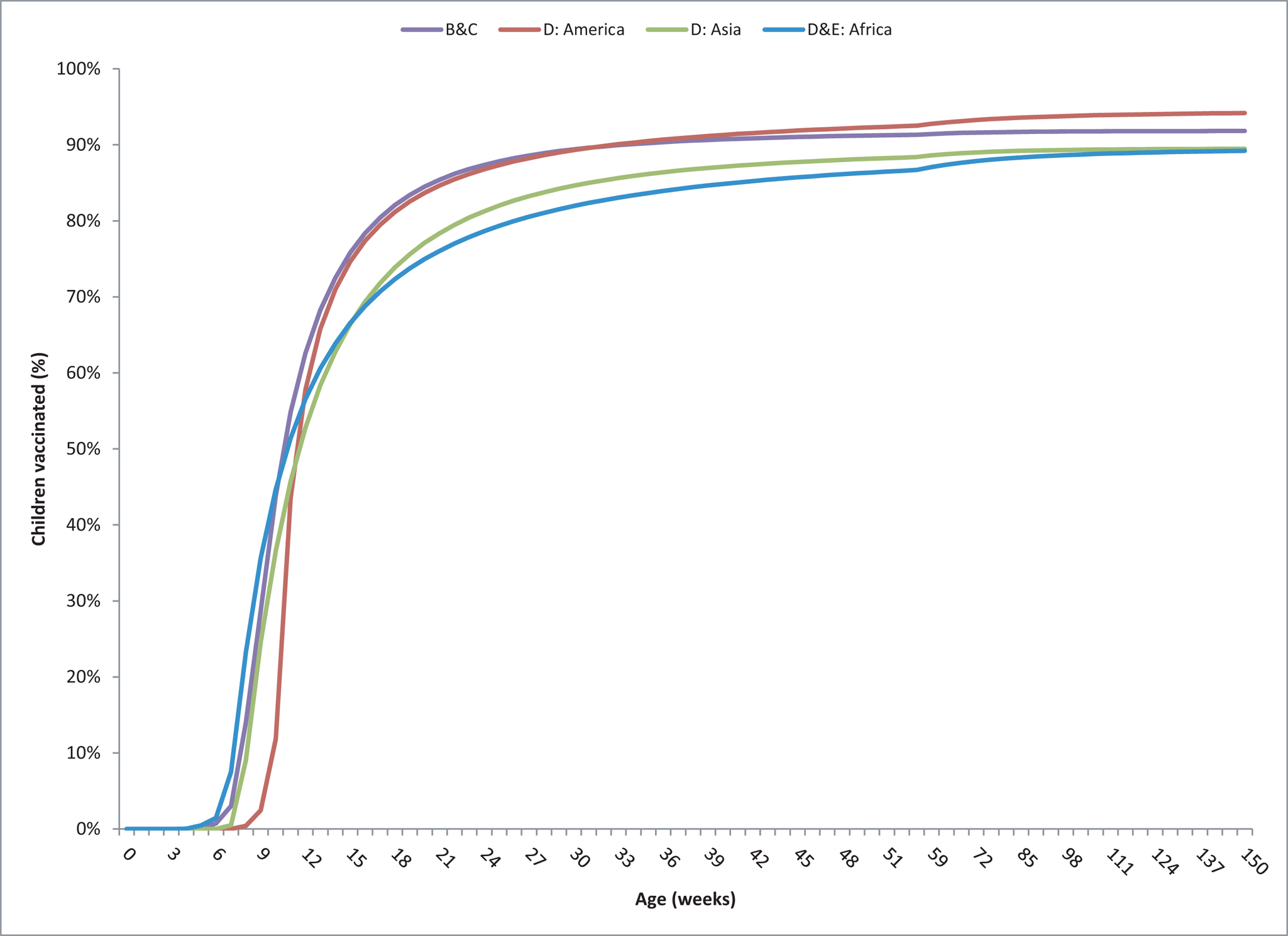 Vaccine coverage for dose 1 of DTP by week of age and WHO mortality group based on the DHSs and UNICEF MICs.