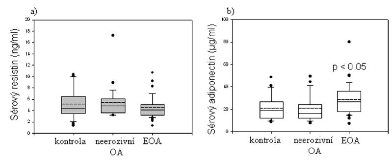 Sérové hladiny resistinu (a) a adiponectinu (b) u zdravých dobrovolníků a pacientů s neerozivní a erozivní osteoartrózou (EOA) drobných kloubů rukou. Vodorovné plné a přerušované čáry v krabicovém grafu znázorňují medián a průměr, ohraničení grafu představuje rozsah 25 kolem mediánu. Svislé čáry odpovídají 95 intervalu spolehlivosti, odlehlé hodnoty jsou uvedeny.