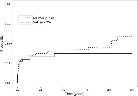 Cumulative incidence of bacterial or candida infection after transplantation according to whether the patient had a VAD or not at the time of transplantation