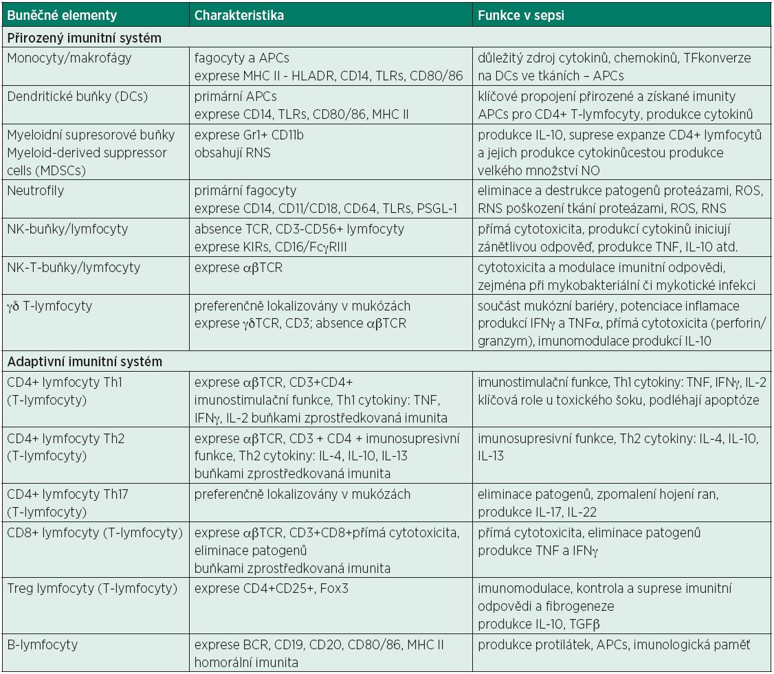 Přehled vybraných základních elementů imunitní odpovědi, jejich základní charakteristika funkce v sepsi