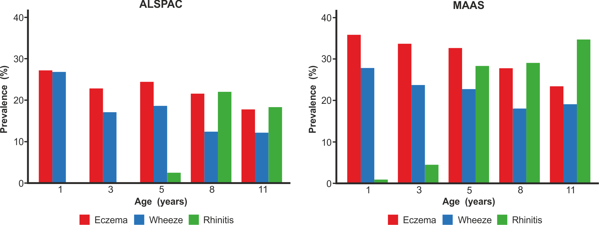 Prevalence of wheeze, eczema, and rhinitis over cross-sectional time points in the ALSPAC and MAAS cohorts.