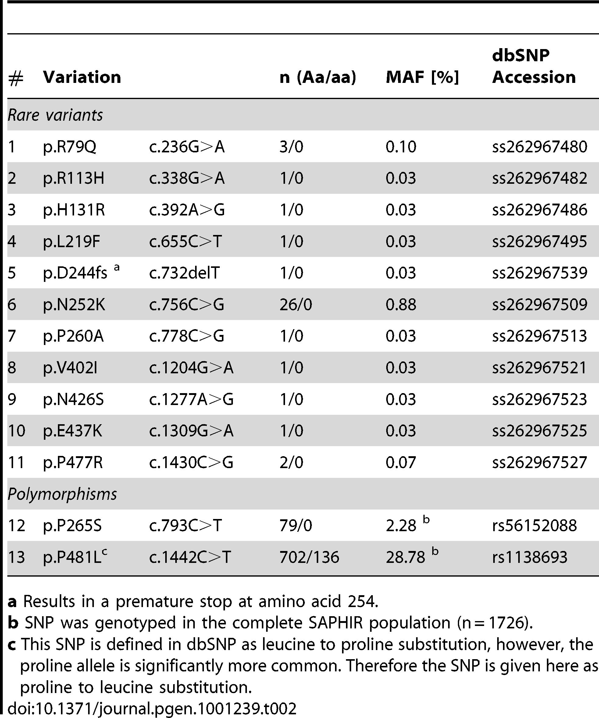 Non-synonymous variants found in 1,473 individuals of the SAPHIR study.