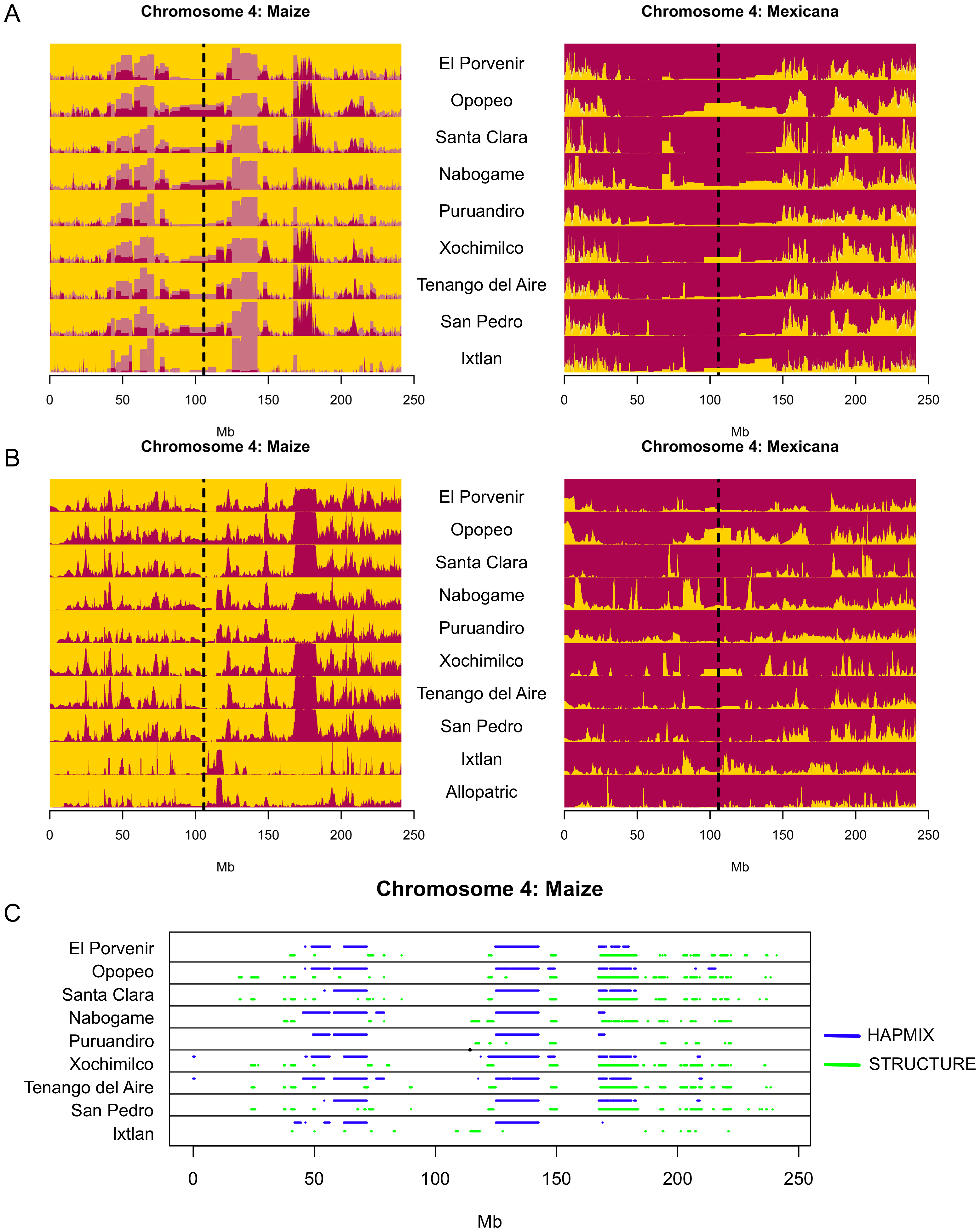 Detection of introgression across chromosome 4.