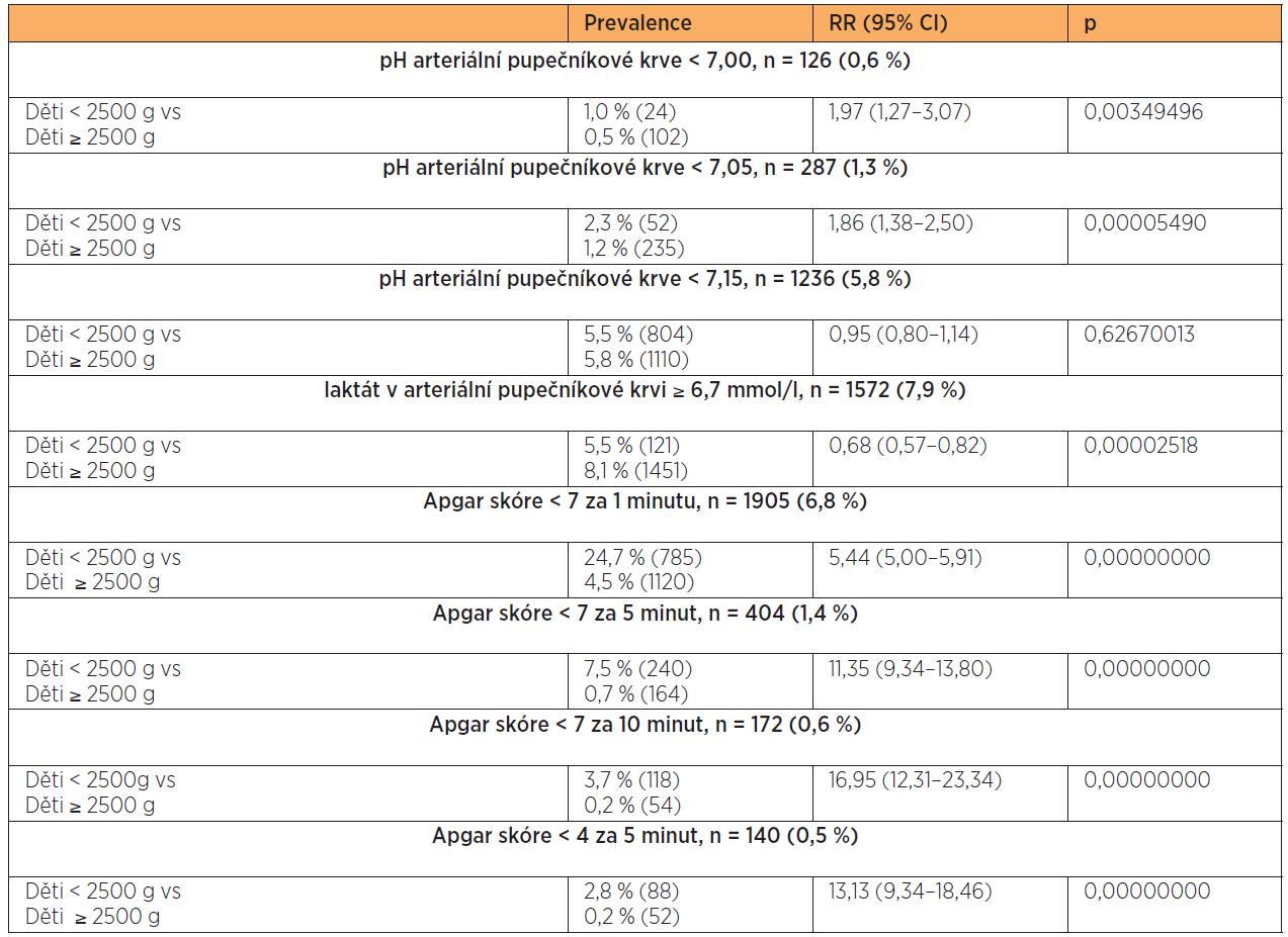 Laboratorní a klinické ukazatele stavu novorozenců NPH (< 2500 g)