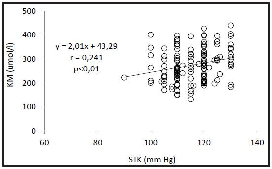 Vzťah medzi koncentráciou kyseliny močovej (KM) v plazme a systolickým krvným tlakom (STK) u normotenzných neobéznych neliečených mladistvých a mladých dospelých s normálnou funkciou obličiek.