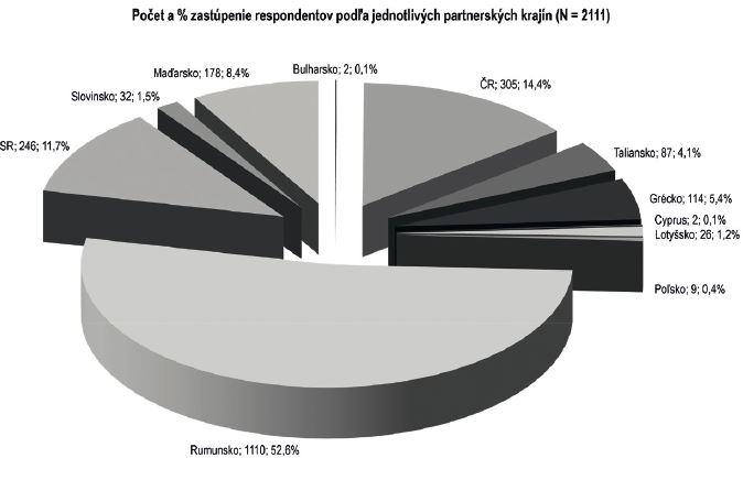 Dotazník Aurora – zastúpenie respondentov podľa jednotlivých partnerských krajín – absolútne počty a proporcia v % (n = 2111)