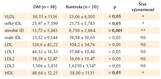 Lipidy a veľkosť lipoproteinových častíc v sledovanom súbore novozistených pacientov s DM 2. typu.