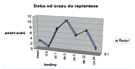 Doba od úrazu do replantace